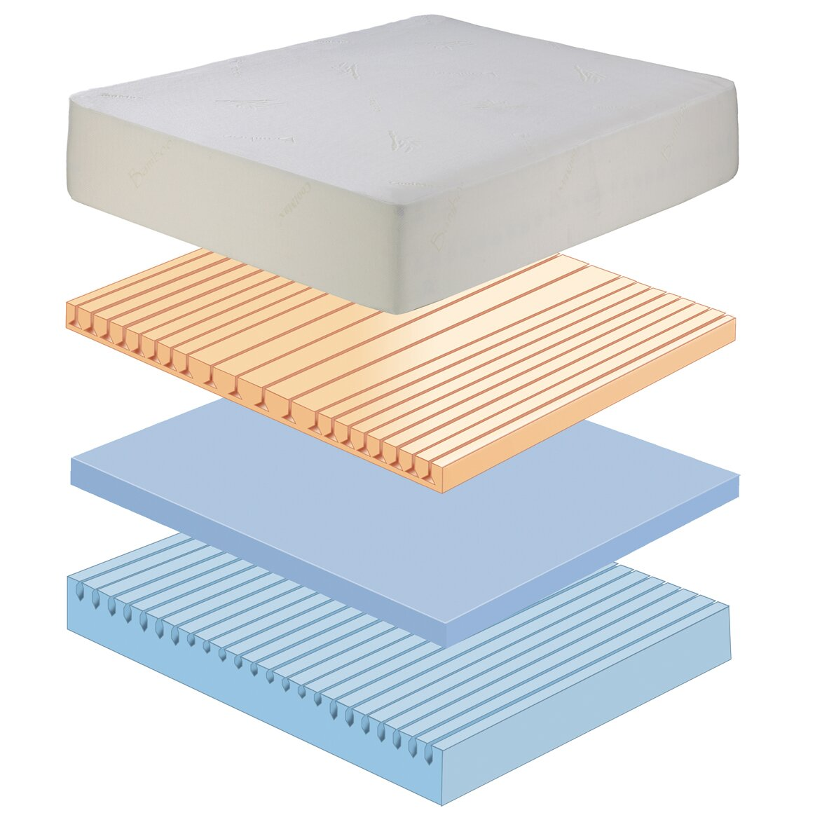 eco lux 11 latex foam mattress reviews