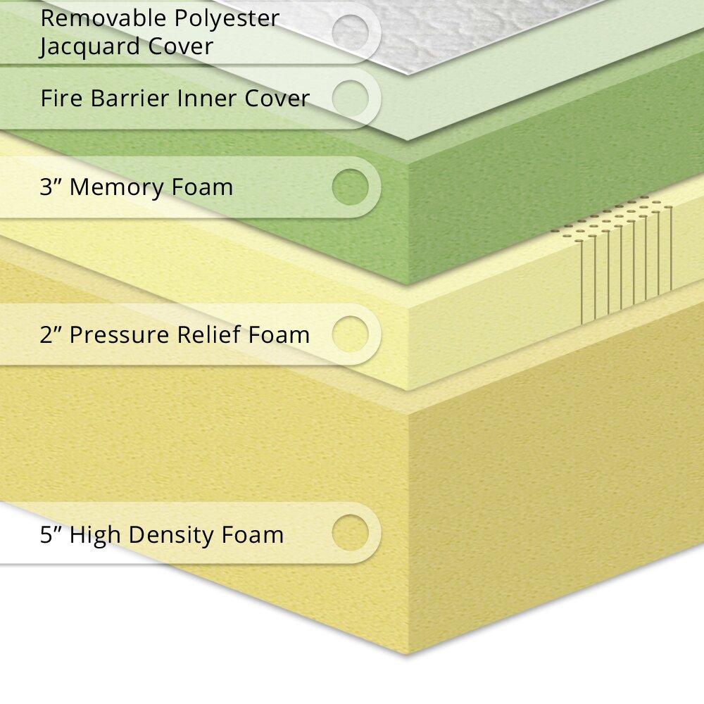 Best Price Quality Best Price Quality 12 Memory Foam Mattress Reviews Wayfair