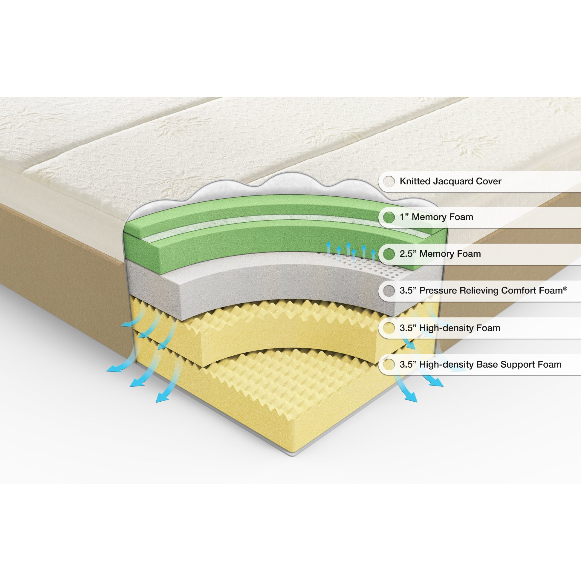 Orthotherapy 14 memory foam mattress reviews wayfair Where to buy mattress foam